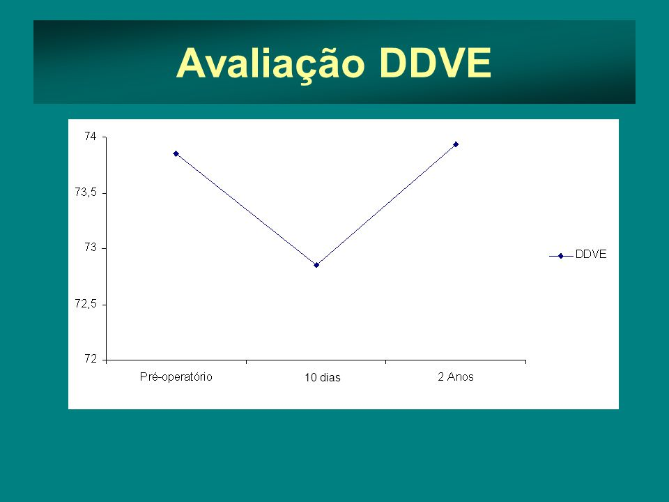10 dias Avaliação DDVE