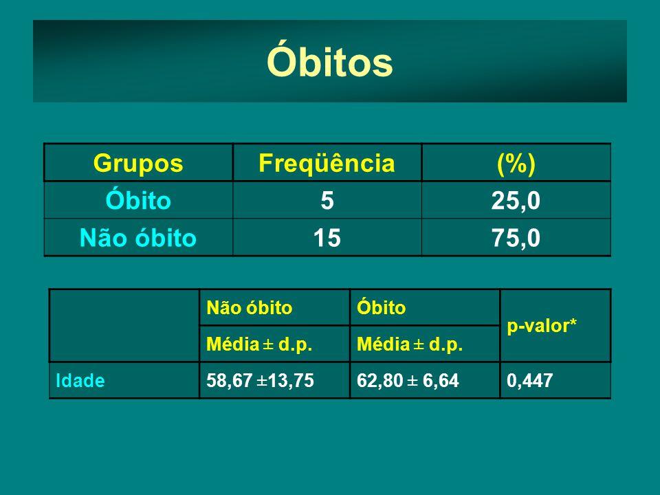 GruposFreqüência(%) Óbito525,0 Não óbito1575,0 Óbitos Não óbitoÓbito p-valor* Média ± d.p.