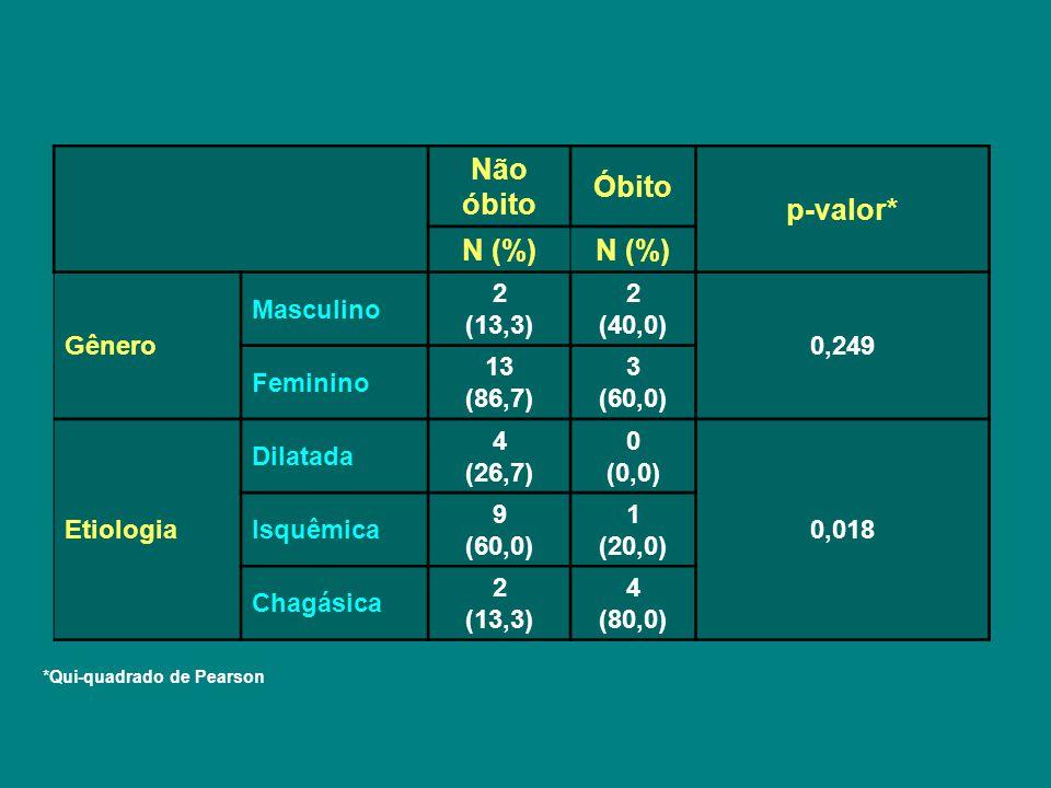 Não óbito Óbito p-valor* N (%) Gênero Masculino 2 (13,3) 2 (40,0) 0,249 Feminino 13 (86,7) 3 (60,0) Etiologia Dilatada 4 (26,7) 0 (0,0) 0,018 Isquêmica 9 (60,0) 1 (20,0) Chagásica 2 (13,3) 4 (80,0) *Qui-quadrado de Pearson