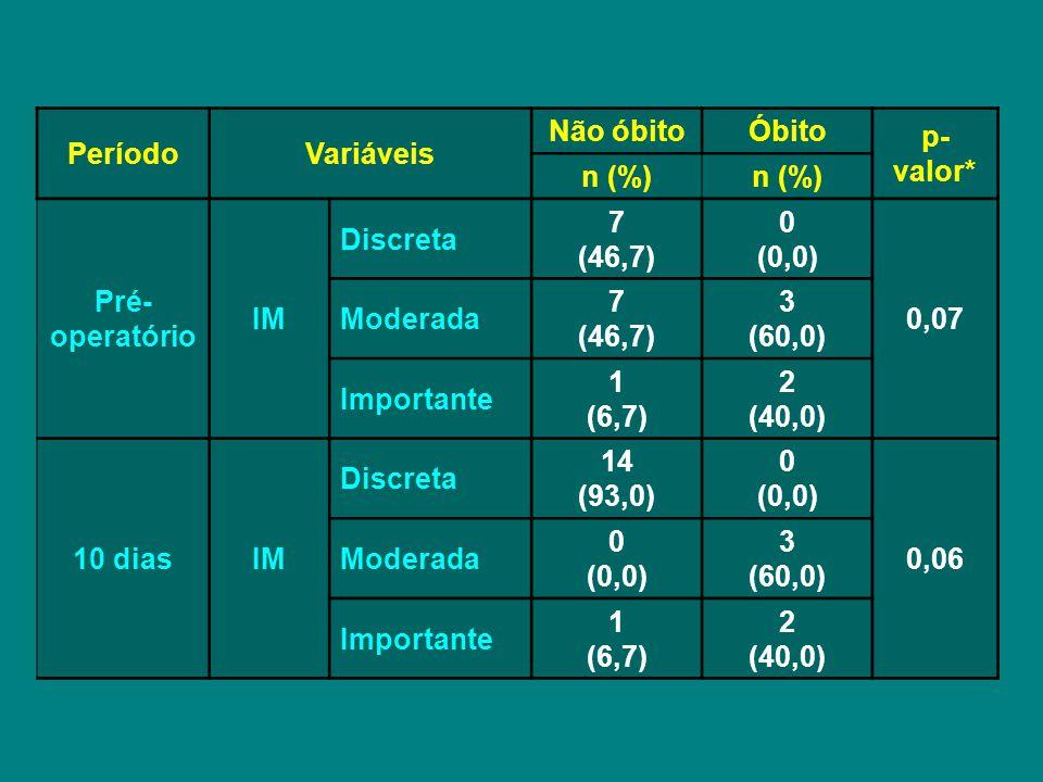 PeríodoVariáveis Não óbitoÓbito p- valor* n (%) Pré- operatório IM Discreta 7 (46,7) 0 (0,0) 0,07 Moderada 7 (46,7) 3 (60,0) Importante 1 (6,7) 2 (40,0) 10 diasIM Discreta 14 (93,0) 0 (0,0) 0,06 Moderada 0 (0,0) 3 (60,0) Importante 1 (6,7) 2 (40,0)