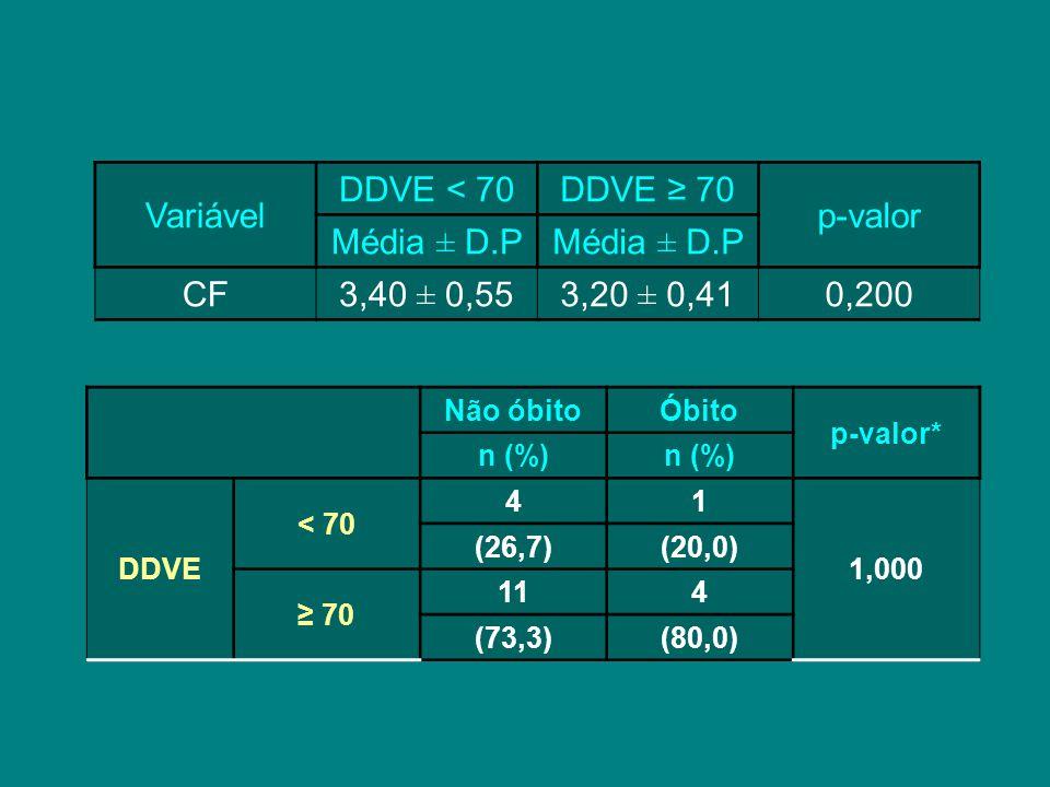 Variável DDVE < 70DDVE ≥ 70 p-valor Média ± D.P CF3,40 ± 0,553,20 ± 0,410,200 Não óbitoÓbito p-valor* n (%) DDVE < 70 41 1,000 (26,7)(20,0) ≥ 70 114 (73,3)(80,0)