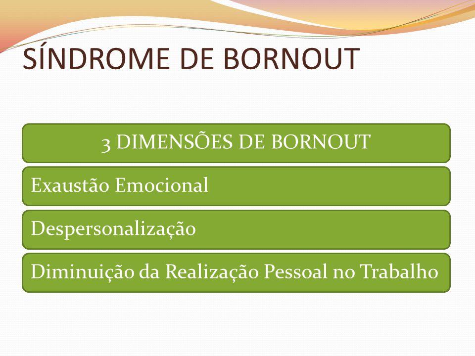 SÍNDROME DE BORNOUT 3 DIMENSÕES DE BORNOUTExaustão EmocionalDespersonalizaçãoDiminuição da Realização Pessoal no Trabalho