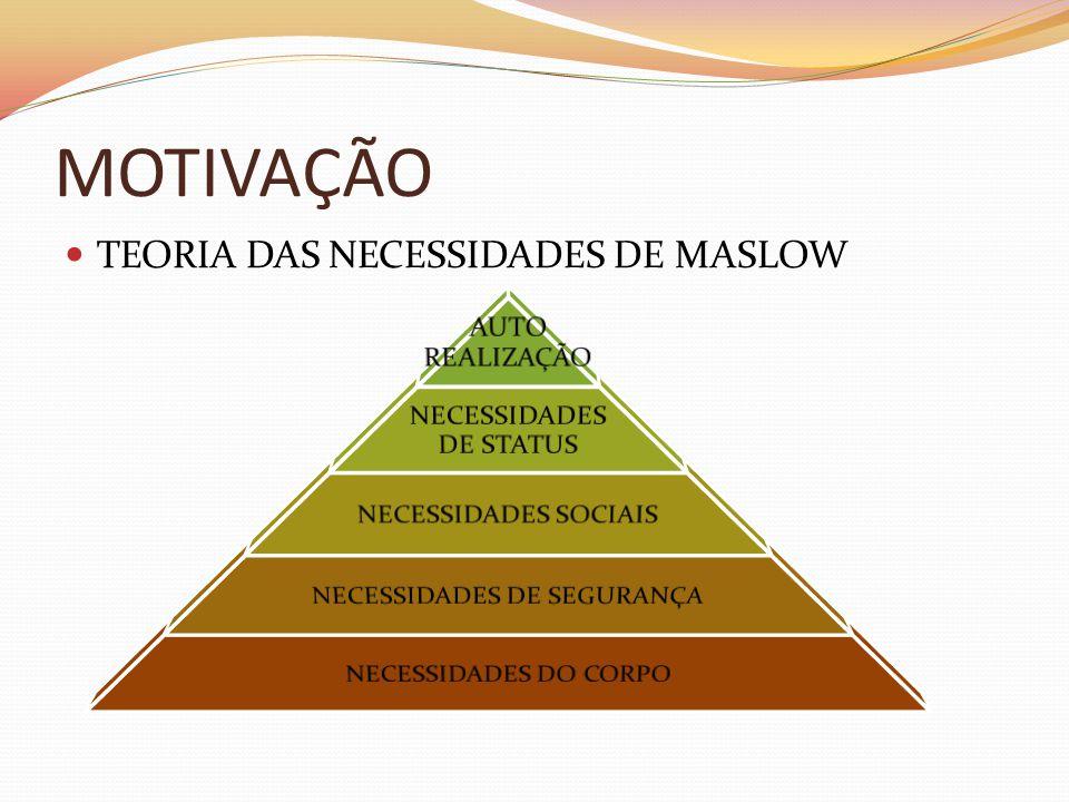 MOTIVAÇÃO  TEORIA DAS NECESSIDADES DE MASLOW