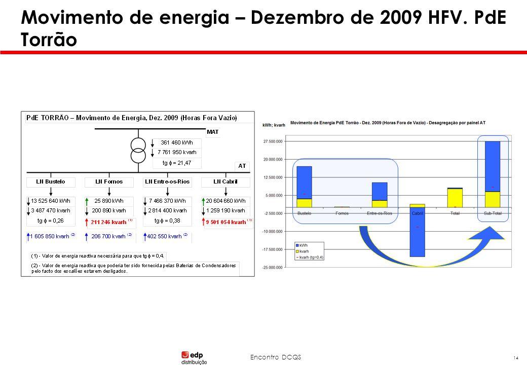 Encontro DCQS 14 Movimento de energia – Dezembro de 2009 HFV. PdE Torrão
