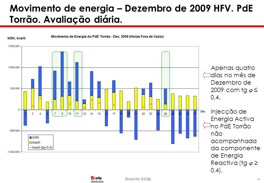 Encontro DCQS 15 Movimento de energia – Dezembro de 2009 HFV. PdE Torrão. Avaliação diária. Injecção de Energia Activa no PdE Torrão não acompanhada d