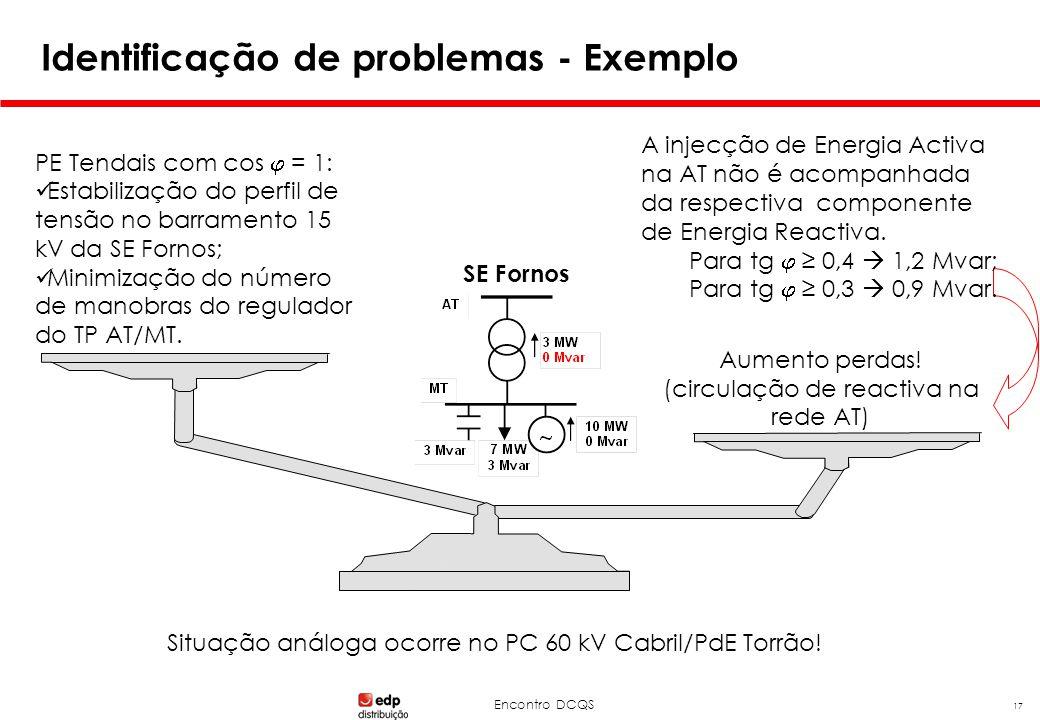 Encontro DCQS 17 Identificação de problemas - Exemplo A injecção de Energia Activa na AT não é acompanhada da respectiva componente de Energia Reactiv