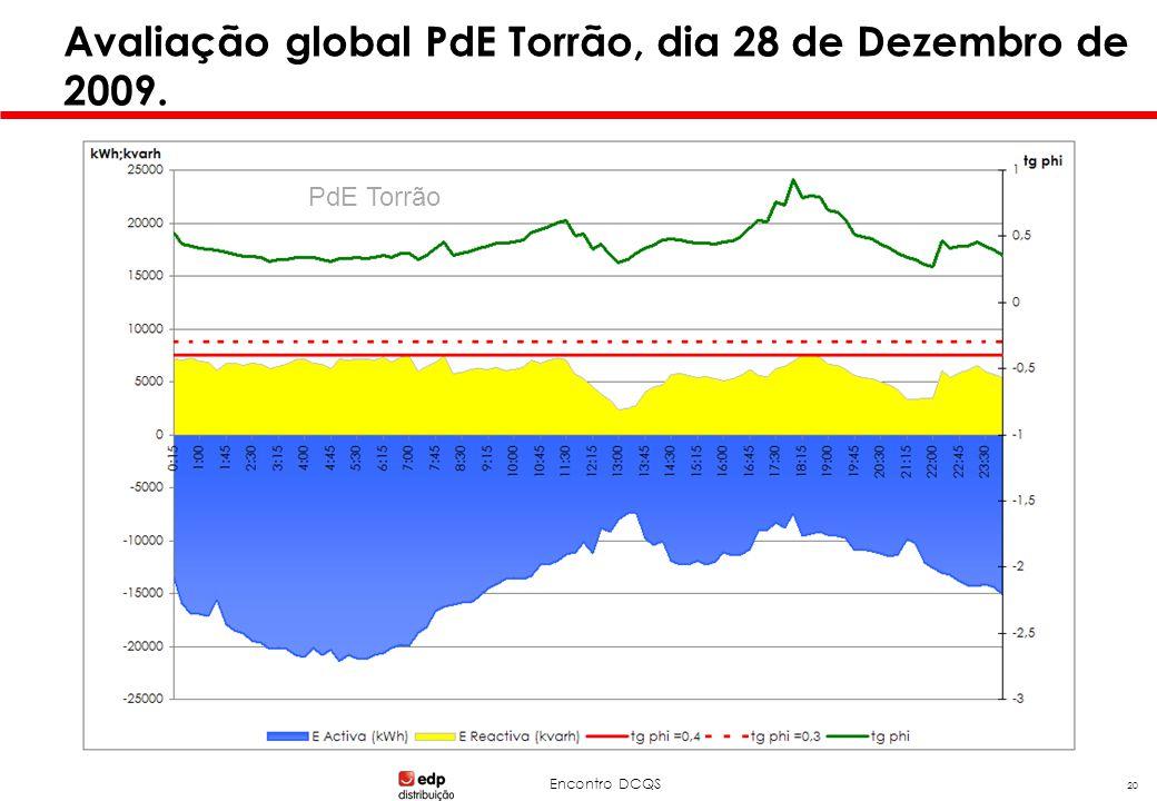 Encontro DCQS 20 Avaliação global PdE Torrão, dia 28 de Dezembro de 2009. PdE Torrão