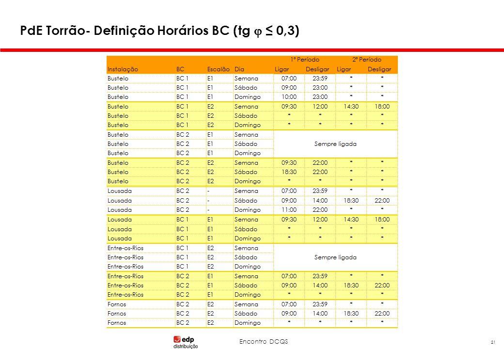 Encontro DCQS 21 PdE Torrão- Definição Horários BC (tg  ≤ 0,3)