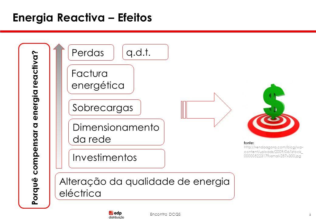 Encontro DCQS 3 Energia Reactiva – Efeitos Porquê compensar a energia reactiva? Perdas q.d.t. Sobrecargas Factura energética Dimensionamento da rede I
