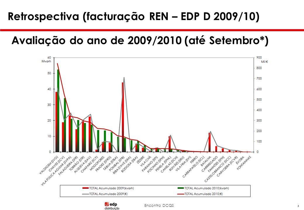 Encontro DCQS Avaliação do ano de 2009/2010 (até Setembro*) 6 Retrospectiva (facturação REN – EDP D 2009/10)