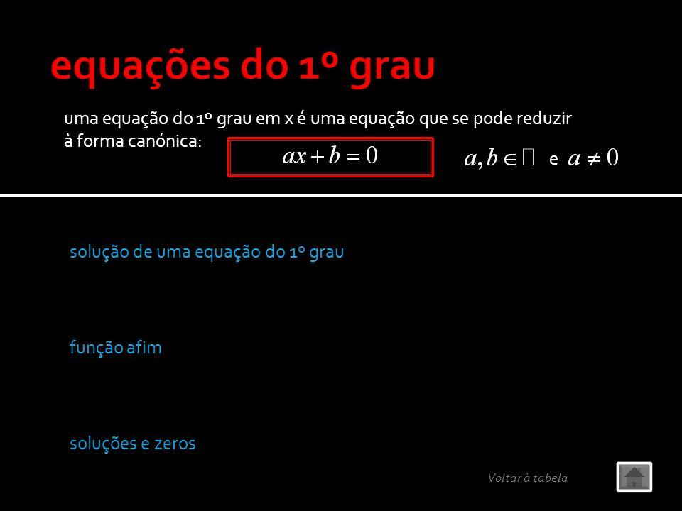 uma equação do 1º grau em x é uma equação que se pode reduzir à forma canónica: e solução de uma equação do 1º grau soluções e zeros função afim Volta