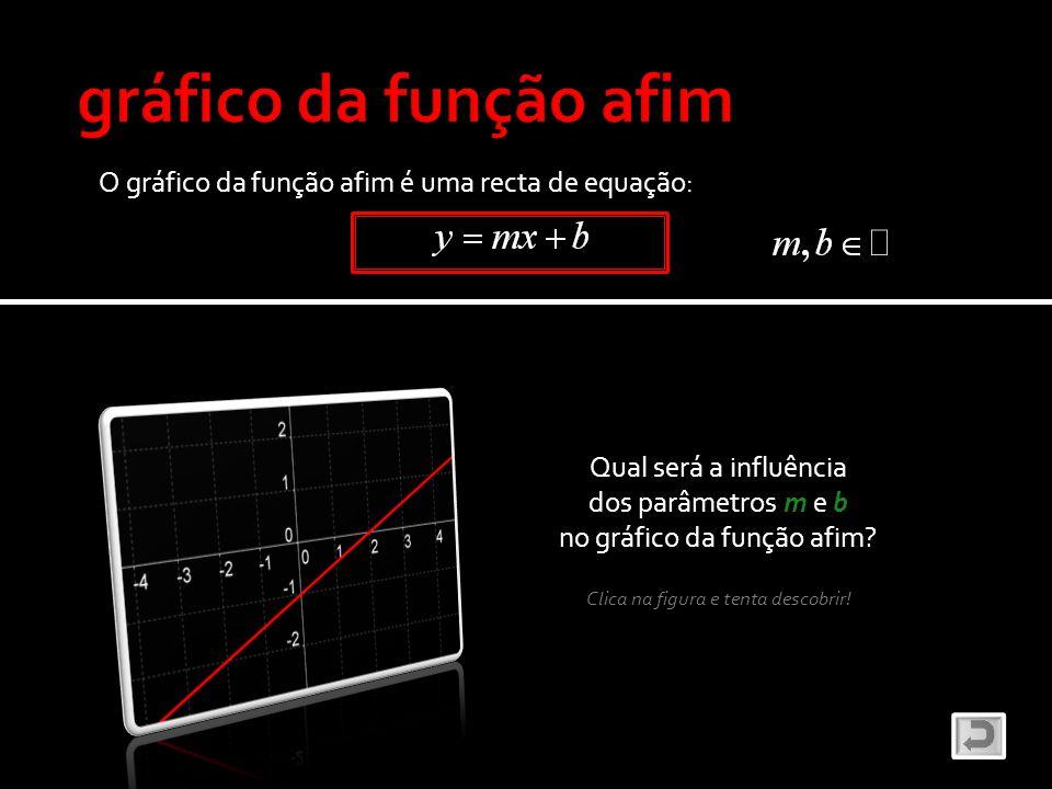 O gráfico da função afim é uma recta de equação: Qual será a influência dos parâmetros m e b no gráfico da função afim? Clica na figura e tenta descob