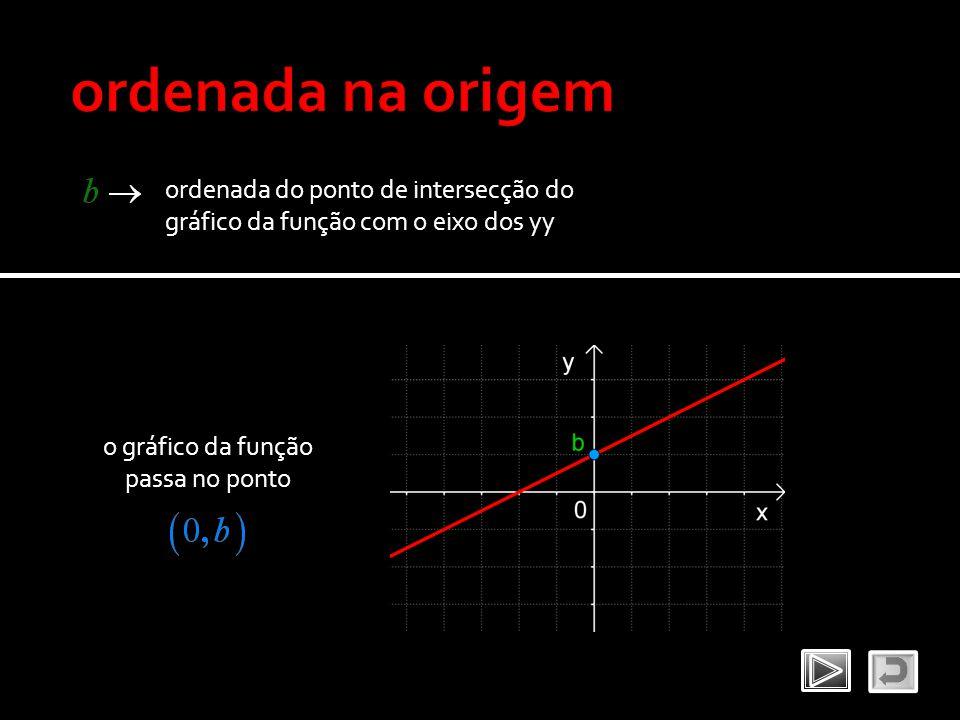 ordenada do ponto de intersecção do gráfico da função com o eixo dos yy o gráfico da função passa no ponto