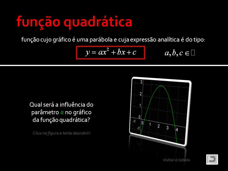 função cujo gráfico é uma parábola e cuja expressão analítica é do tipo: Qual será a influência do parâmetro a no gráfico da função quadrática? Clica