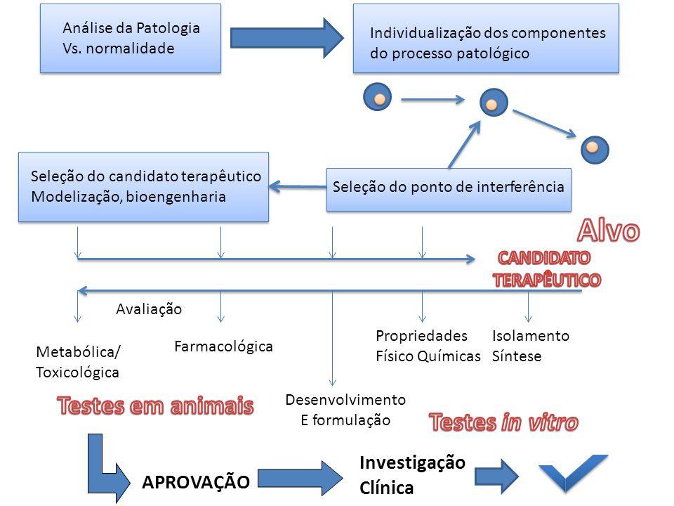 Análise da Patologia Vs. normalidade Individualização dos componentes do processo patológico Seleção do ponto de interferência Seleção do candidato te