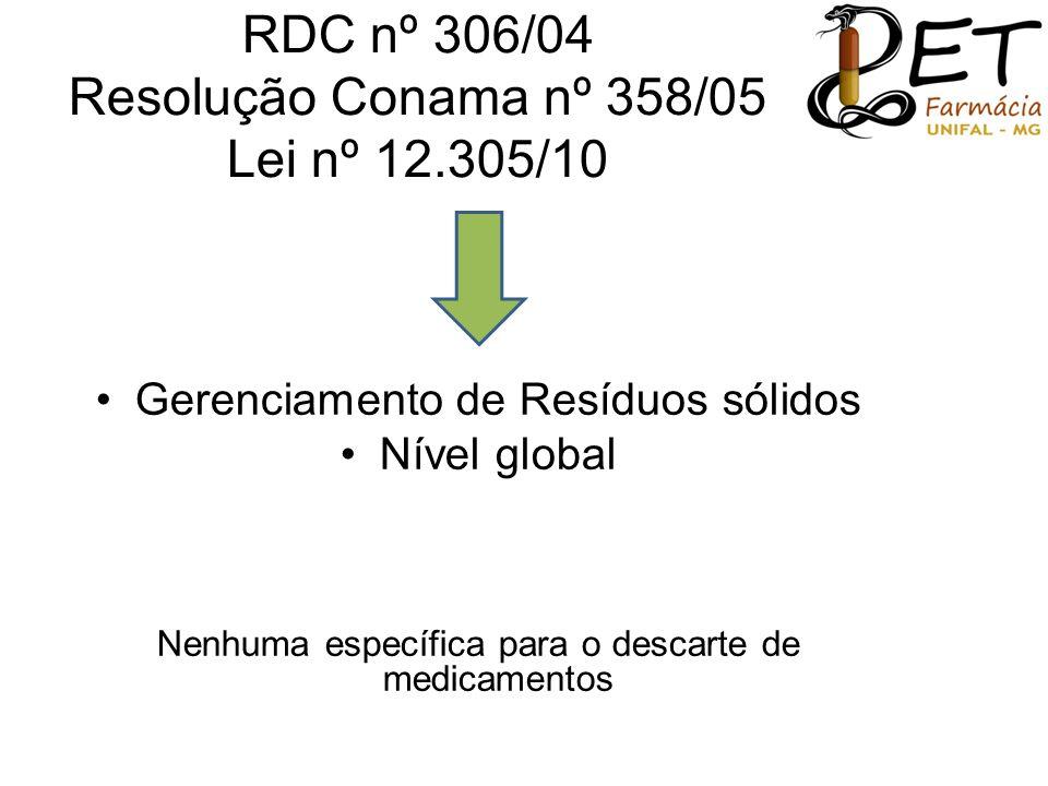 RDC nº 306/04 Resolução Conama nº 358/05 Lei nº 12.305/10 •Gerenciamento de Resíduos sólidos •Nível global Nenhuma específica para o descarte de medic