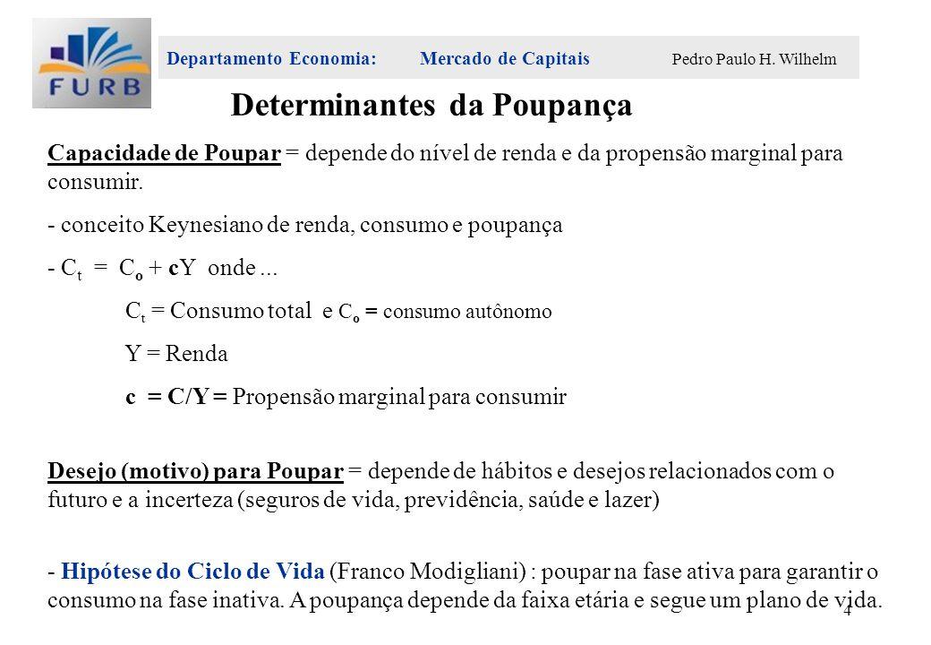 Departamento Economia: Mercado de Capitais Pedro Paulo H. Wilhelm 4 Capacidade de Poupar = depende do nível de renda e da propensão marginal para cons