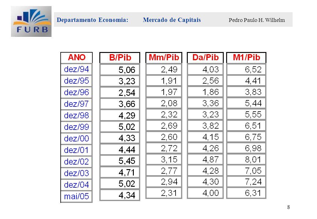 Departamento Economia: Mercado de Capitais Pedro Paulo H. Wilhelm 8