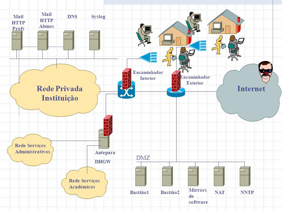 Transferência de ficheiros FTP  Saída  Através de procuração (ftp-gw do FWTK da TIS)  Entrada  Servidor FTP anónimo instalado na DMZ  Rede professores, através de procuração com autenticação  Rede de alunos, procuração sem autenticação restrita à máquina de alunos