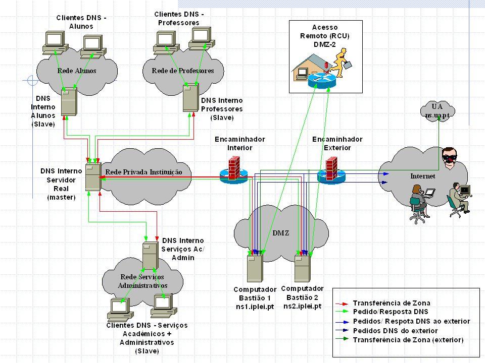 Sincronização de Tempo NTP  Disponível para toda a rede interna  Servidores para DMZ instalados nos computadores bastião  Sincronização com o UTC via FCCN  Controladores domínio – Servidores NTP para a respectiva rede.