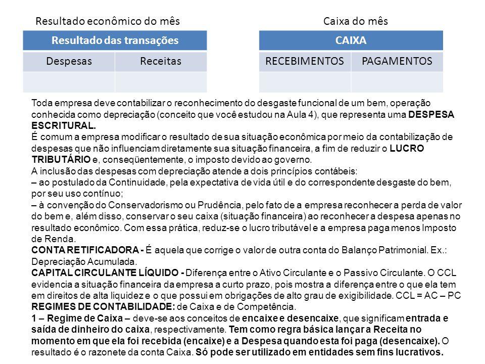Resultado econômico do mês Resultado das transações DespesasReceitas Caixa do mês CAIXA RECEBIMENTOSPAGAMENTOS Toda empresa deve contabilizar o reconh