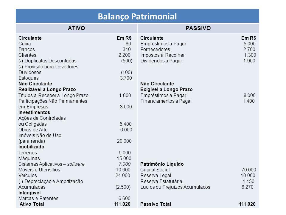 Balanço Patrimonial ATIVOPASSIVO Circulante Em R$ Caixa 80 Bancos 340 Clientes 2.200 (-) Duplicatas Descontadas (500) (-) Provisão para Devedores Duvi
