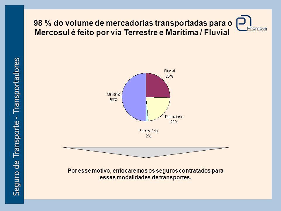 Seguro de Transporte - Transportadores 98 % do volume de mercadorias transportadas para o Mercosul é feito por via Terrestre e Marítima / Fluvial Por