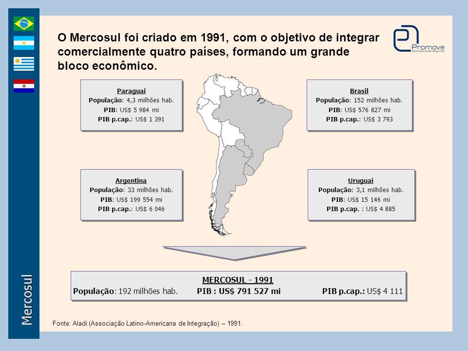 O Mercosul foi criado em 1991, com o objetivo de integrar comercialmente quatro países, formando um grande bloco econômico. Mercosul Brasil População: