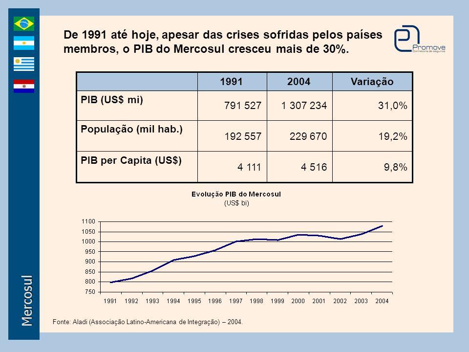 Mercosul De 1991 até hoje, apesar das crises sofridas pelos países membros, o PIB do Mercosul cresceu mais de 30%. Fonte: Aladi (Associação Latino-Ame
