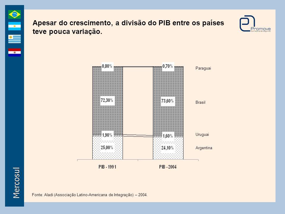 Apesar do crescimento, a divisão do PIB entre os países teve pouca variação. Paraguai Uruguai Argentina Brasil Fonte: Aladi (Associação Latino-America