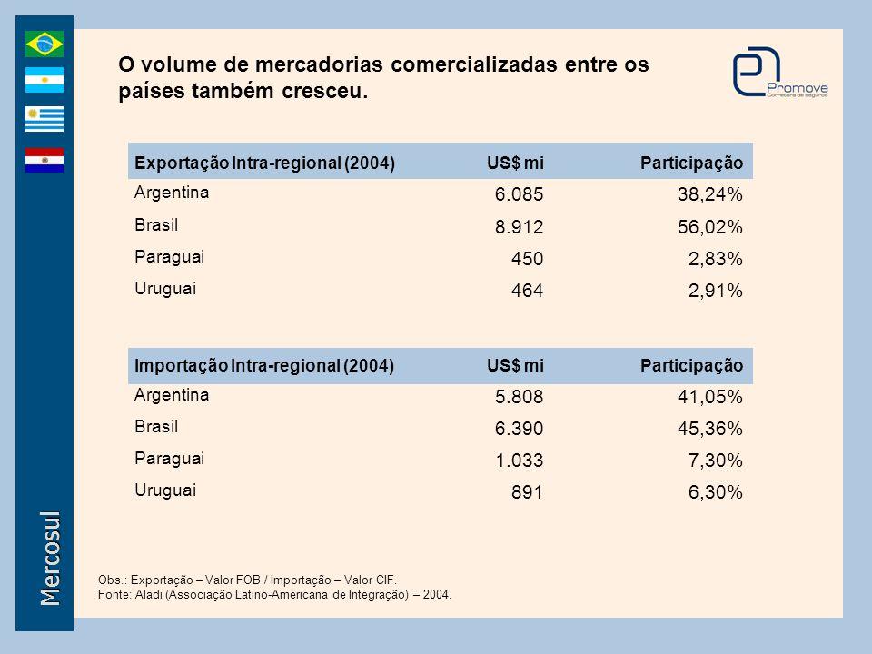 Mercosul O volume de mercadorias comercializadas entre os países também cresceu. Exportação Intra-regional (2004)US$ miParticipação Argentina 6.08538,