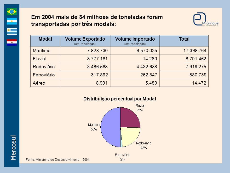 Mercosul ModalExportações (em US$ milhões) Importações (em US$ milhões) Total Marítimo3.598,233.222,776.820,99 Fluvial57,330,4757,79 Rodoviário4.581,522.871,317.452,83 Ferroviário103,88136,89240,77 Aéreo529,48129,78659,26 Distribuição percentual por Modal Fonte: Ministério do Desenvolvimento – 2004.