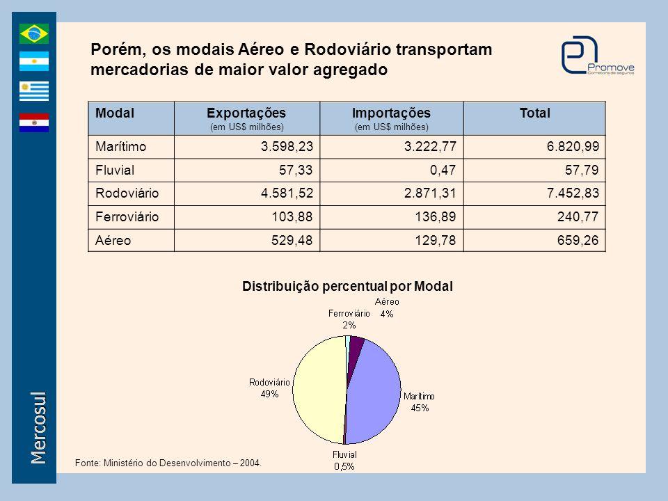 Mercosul ModalExportações (em US$ milhões) Importações (em US$ milhões) Total Marítimo3.598,233.222,776.820,99 Fluvial57,330,4757,79 Rodoviário4.581,5