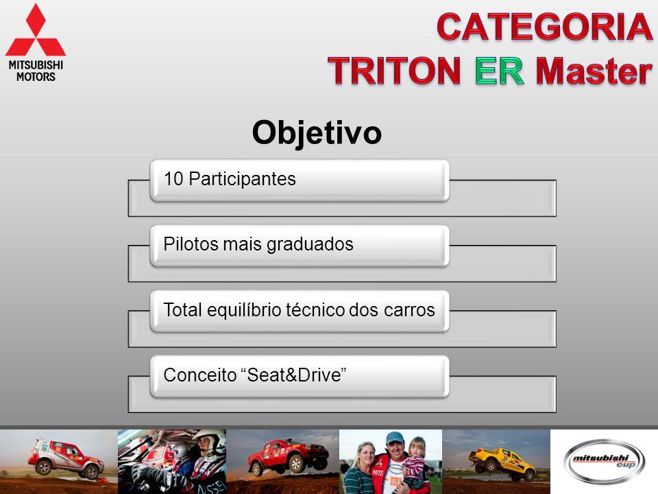"""10 ParticipantesPilotos mais graduadosTotal equilíbrio técnico dos carrosConceito """"Seat&Drive"""" Objetivo"""
