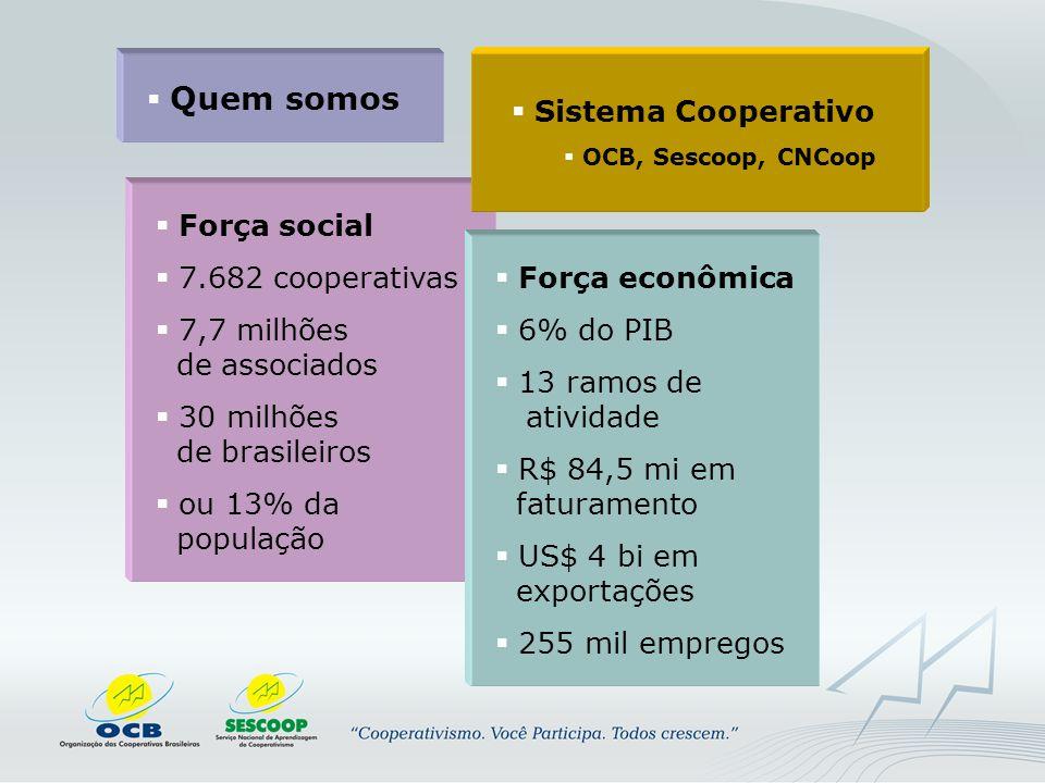  Quem somos  Força social  7.682 cooperativas  7,7 milhões de associados  30 milhões de brasileiros  ou 13% da população  Força econômica  6% do PIB  13 ramos de atividade  R$ 84,5 mi em faturamento  US$ 4 bi em exportações  255 mil empregos  Sistema Cooperativo  OCB, Sescoop, CNCoop