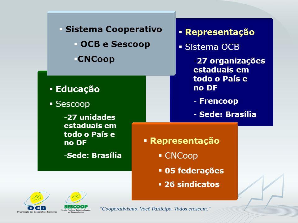  Educação  Sescoop -27 unidades estaduais em todo o País e no DF -Sede: Brasília  Representação  Sistema OCB -27 organizações estaduais em todo o País e no DF - Frencoop - Sede: Brasília  Representação  CNCoop  05 federações  26 sindicatos  Sistema Cooperativo  OCB e Sescoop  CNCoop