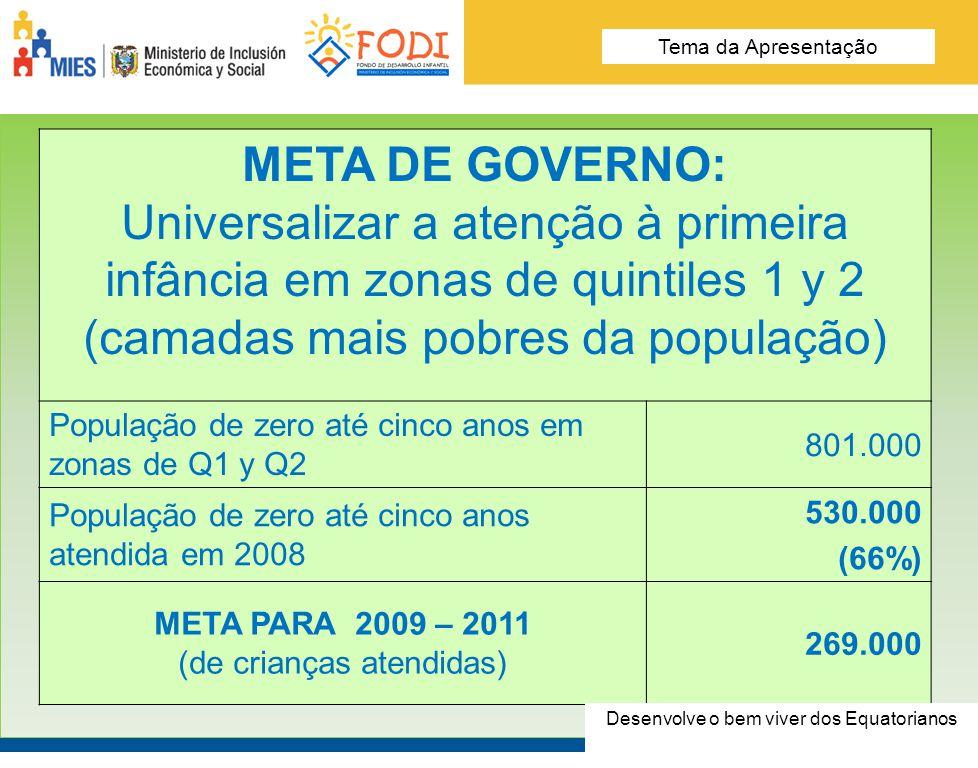 Desarrolla el Buen Vivir de los Ecuatorianos Tema de la presentación FODI E DE LA POBLACIÓN Cobertura em 2008% COBERTURA TOTAL EQUADOR 530.000100% ORGANIZAÇÕES LOCAIS FINANCIADAS PELO FODI 299.00056,4% Desenvolve o bem viver dos Equatorianos Tema da Apresentação