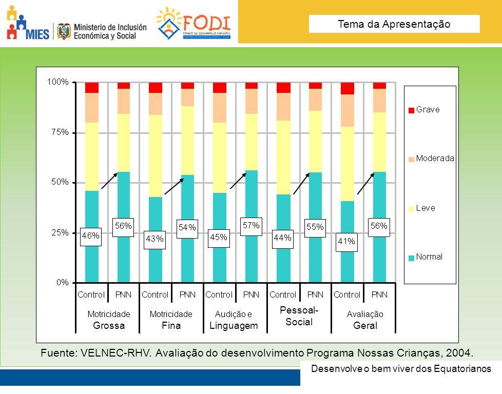 Desarrolla el Buen Vivir de los Ecuatorianos Tema de la presentación Fuente: VELNEC-RHV.