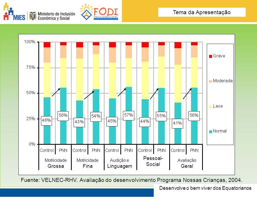 Desarrolla el Buen Vivir de los Ecuatorianos Tema de la presentación Fuente: VELNEC-RHV. Avaliação do desenvolvimento Programa Nossas Crianças, 2004.