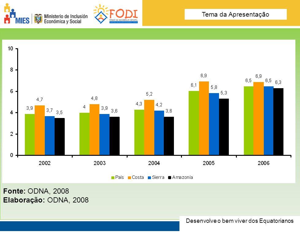 Desarrolla el Buen Vivir de los Ecuatorianos Tema de la presentación Fonte: ODNA, 2008 Elaboração: ODNA, 2008 Desenvolve o bem viver dos Equatorianos