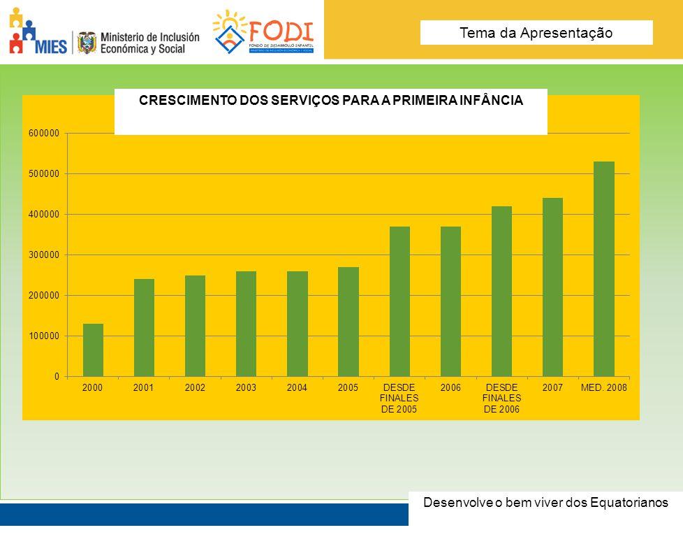 Desarrolla el Buen Vivir de los Ecuatorianos Tema de la presentación CRESCIMENTO DOS SERVIÇOS PARA A PRIMEIRA INFÂNCIA Desenvolve o bem viver dos Equa