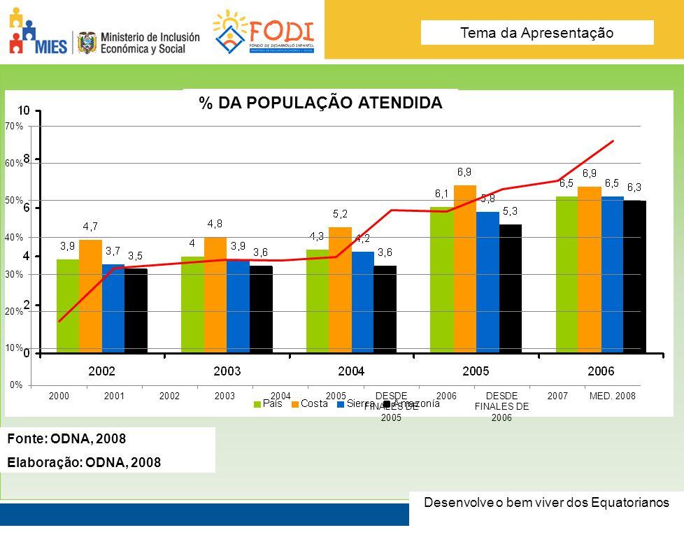 Desarrolla el Buen Vivir de los Ecuatorianos Tema de la presentación Fuente: ODNA, 2008 Elaboración: ODNA, 2008 % DA POPULAÇÃO ATENDIDA Fonte: ODNA, 2