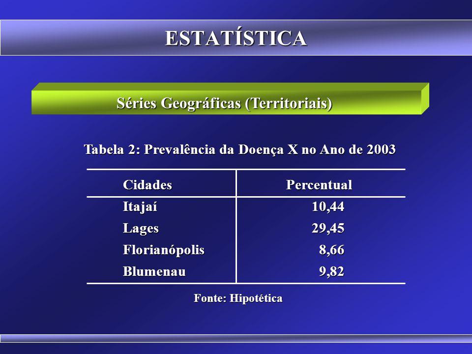 ESTATÍSTICA Séries Cronológicas (Temporais ou Históricas) Anos Percentual Anos Percentual 199925,74 200026,85 200127,94 200232,45 Fonte: Hipotética Ta