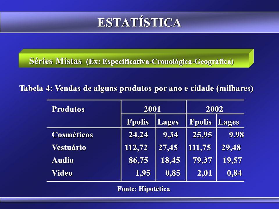 ESTATÍSTICA Séries Especificativas Segmento populacional Percentual Segmento populacional Percentual Crianças60,25 Jovens 20,72 Adulto 2,75 3a Idade 5