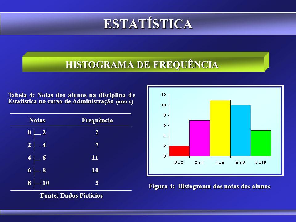 ESTATÍSTICA GRÁFICO DE SETORES OU CIRCULAR Figura 3: Gráfico circular do número de exames realizados em um determinado laboratório no ano de 2003. Tab