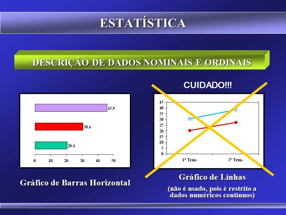 ESTATÍSTICA Apresentam-se os valores absolutos e as porcentagens Podem ser usadas tabelas ou gráficos DESCRIÇÃO DE DADOS NOMINAIS E ORDINAIS Gráfico d