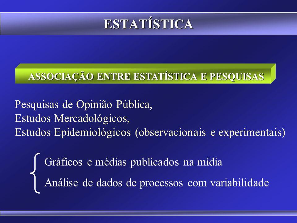 ESTATÍSTICA Pesquisas de Opinião Pública, Estudos Mercadológicos, Estudos Epidemiológicos (observacionais e experimentais) Gráficos e médias publicados na mídia Análise de dados de processos com variabilidade ASSOCIAÇÃO ENTRE ESTATÍSTICA E PESQUISAS