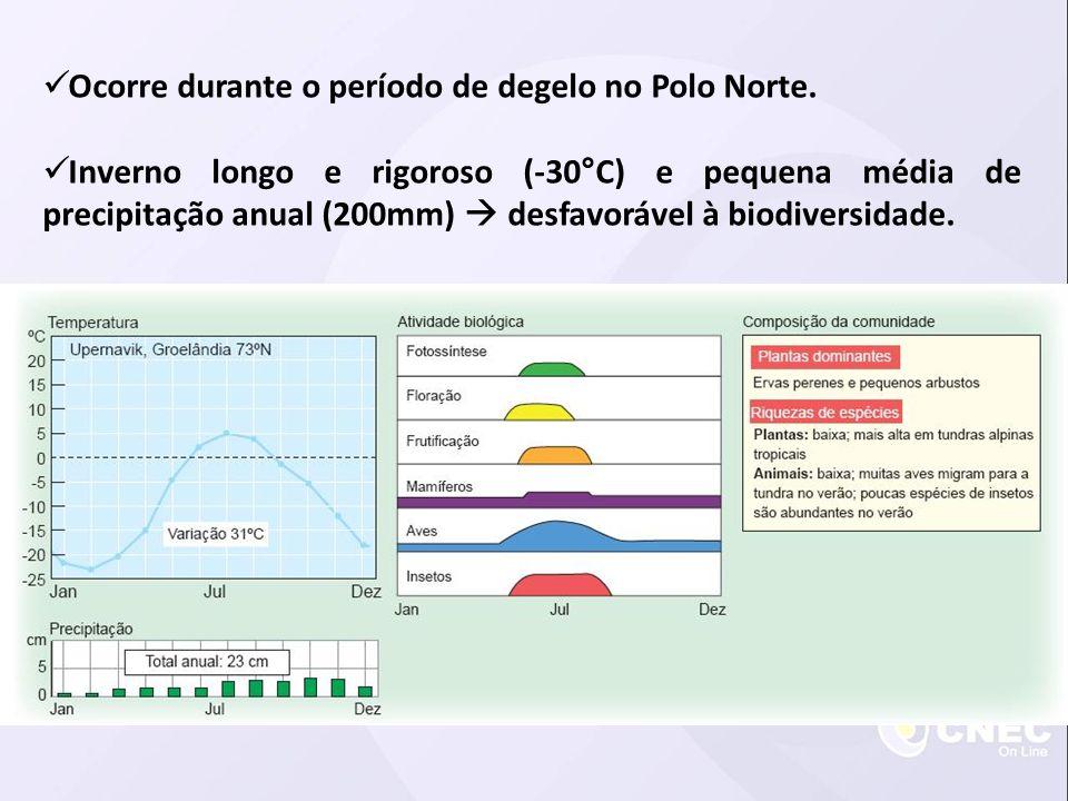  Ocorre durante o período de degelo no Polo Norte.  Inverno longo e rigoroso (-30°C) e pequena média de precipitação anual (200mm)  desfavorável à