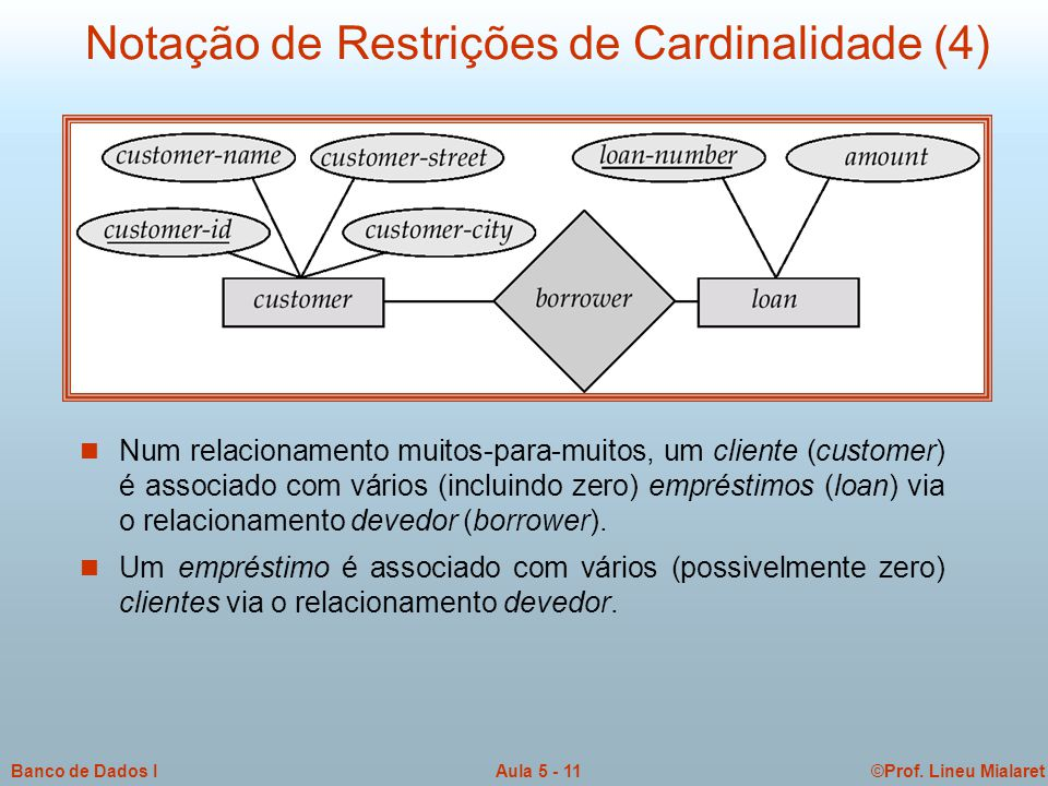 ©Prof. Lineu MialaretAula 5 - 11Banco de Dados I  Num relacionamento muitos-para-muitos, um cliente (customer) é associado com vários (incluindo zero
