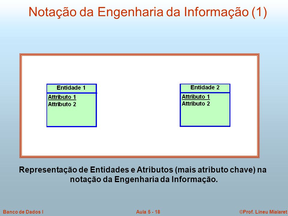 ©Prof. Lineu MialaretAula 5 - 18Banco de Dados I Notação da Engenharia da Informação (1) Representação de Entidades e Atributos (mais atributo chave)
